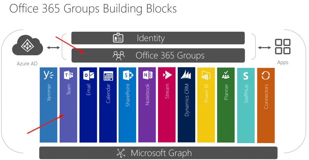 Get Office 365 Groups with Teams via PowerShell and the